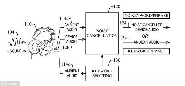 recent patent to Amazon 0408162